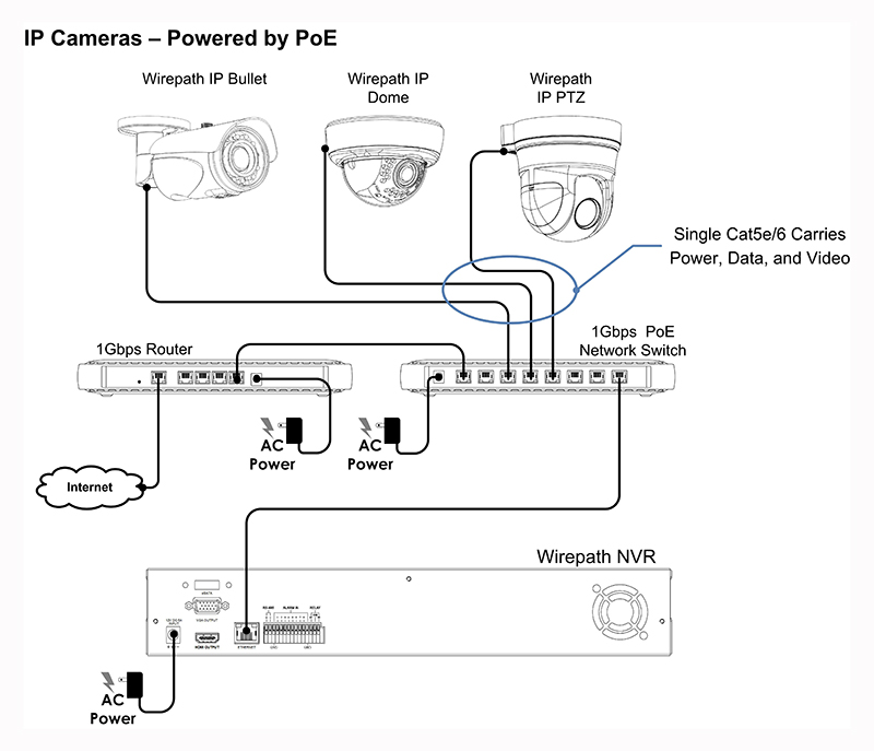Home Security System Diagram The Y Guide