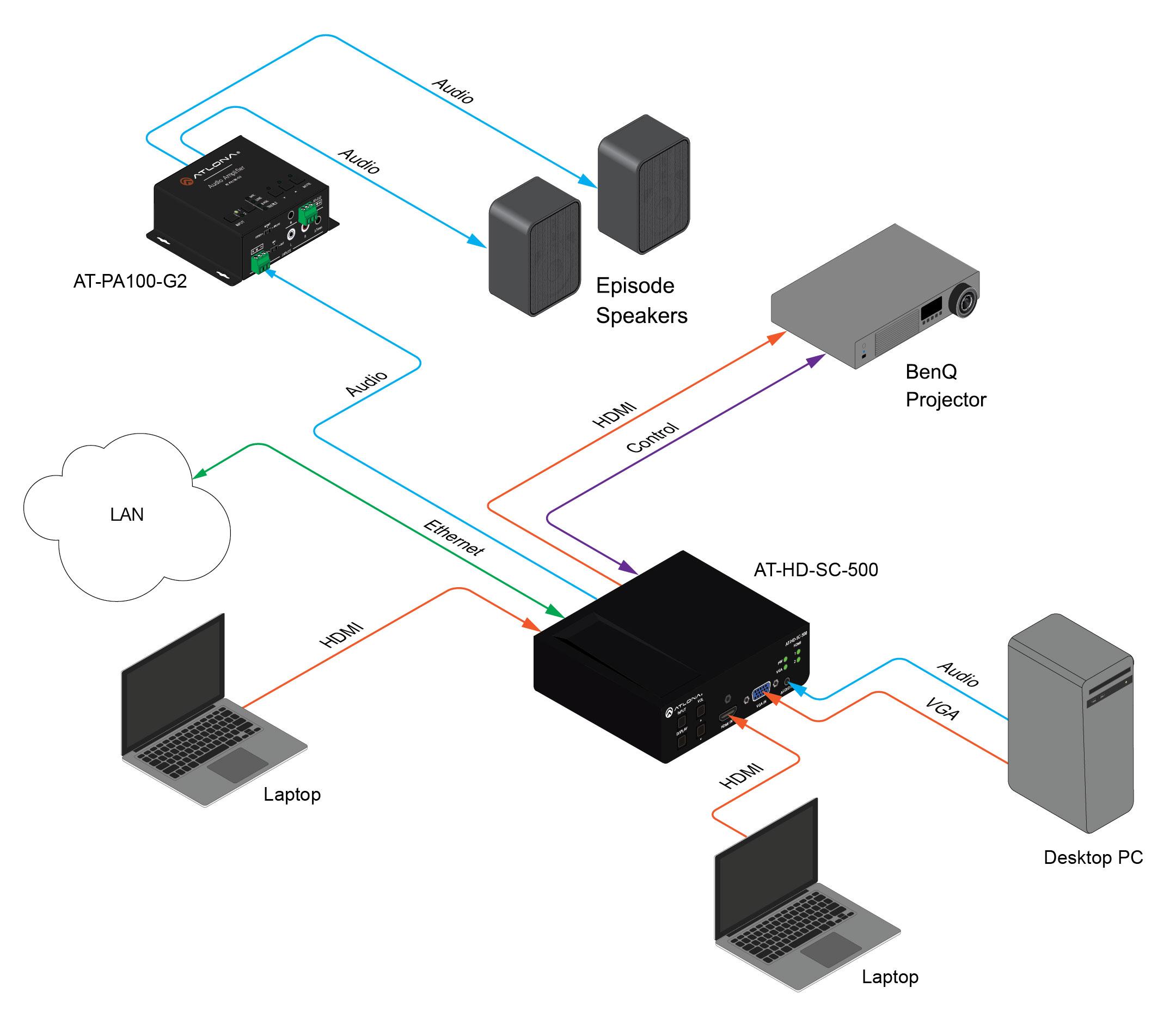 Atlona Conferencing Hd Video Scaler For Hdmi And Vga Signals Benq Wiring Diagram At Sc 500 Application
