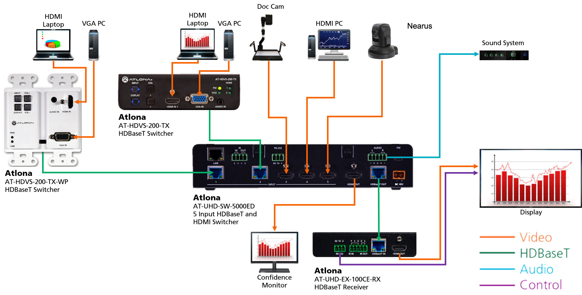 Atlonareg Conferencing 4k Ultra Hd Hdmi Switcher With Hdbaset Pin Diagram Wiring Receiver At Uhd Sw 5000ed Application