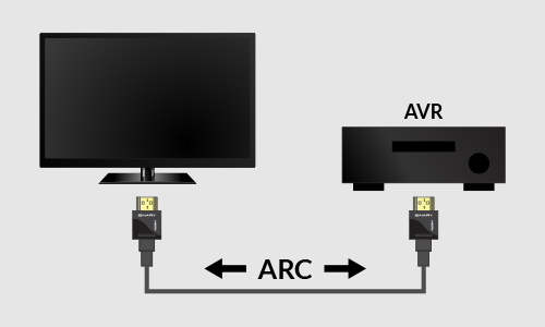 Diagram showing B6 being the Audio in from AVR and Audio Out from the TV