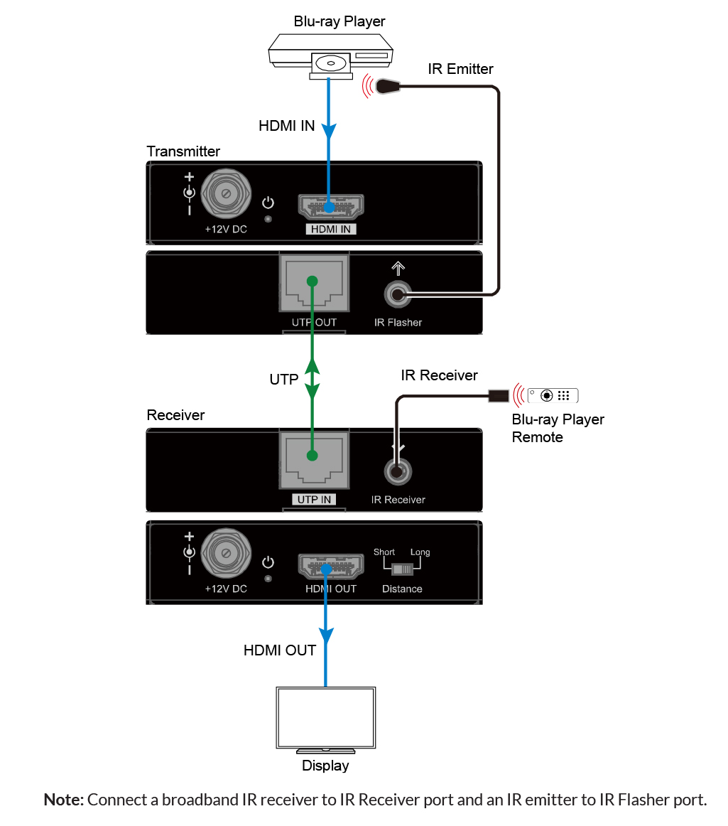 Diagram of B-330 extender installed with blu-ray player and TV Display