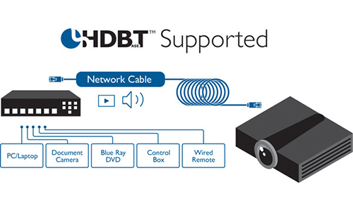 BenQ HDBT Supported graphic